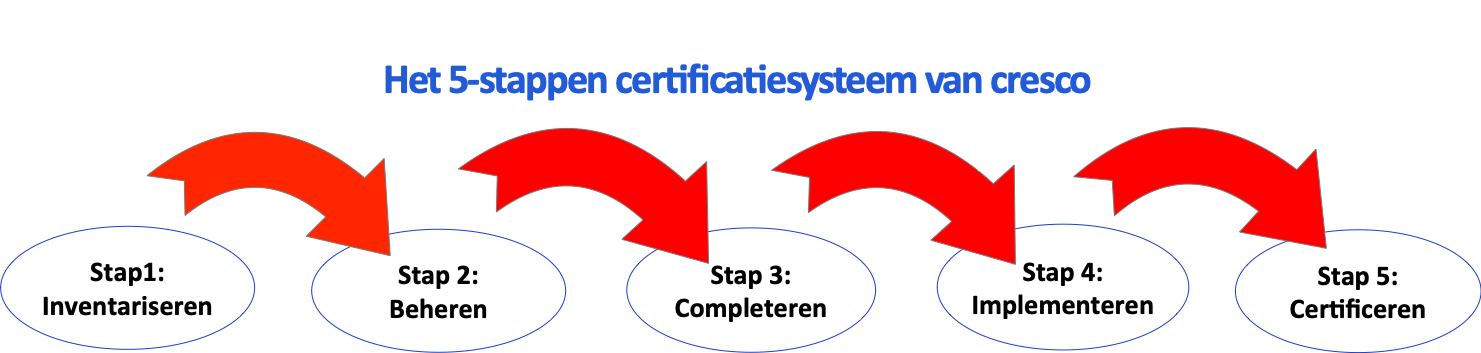 CO2 Prestatieladder certificatie
