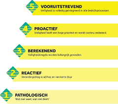 Safety Culture Ladder certificaat
