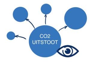 De vier invalshoeken van de CO2 prestatieladder, participatie